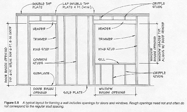 Wall Framing house framing glossary